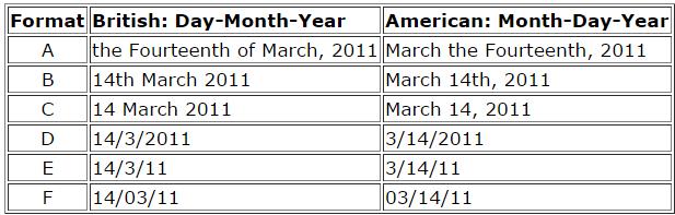 Особенности написания даты в США
