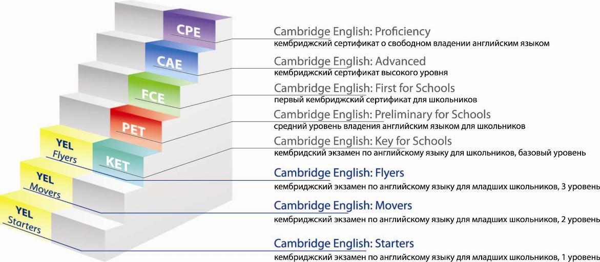 Международыне тесты и экзамены по английскому языку