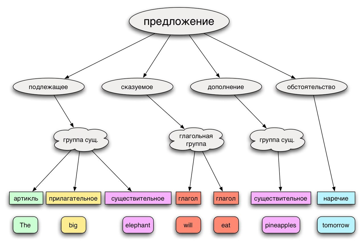 Схема построения предложения