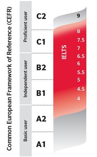 Уровень и оценки экзамена IELTS