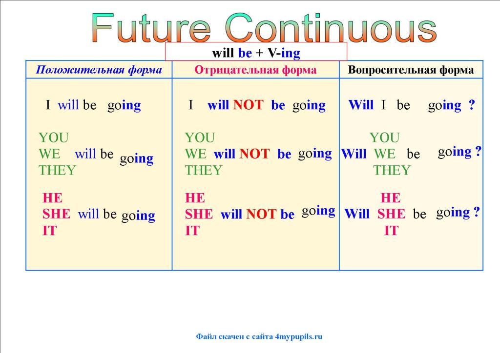 время Future Continuous