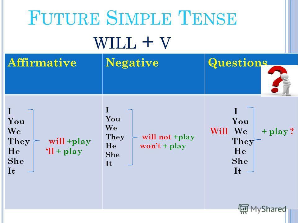 Время Future Simple