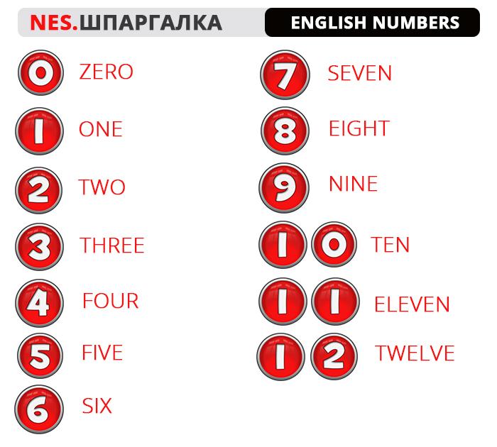Цифры в английском языке
